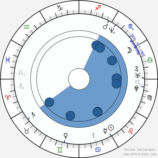 Despina Vandi wikipedia, horoscope, astrology, instagram