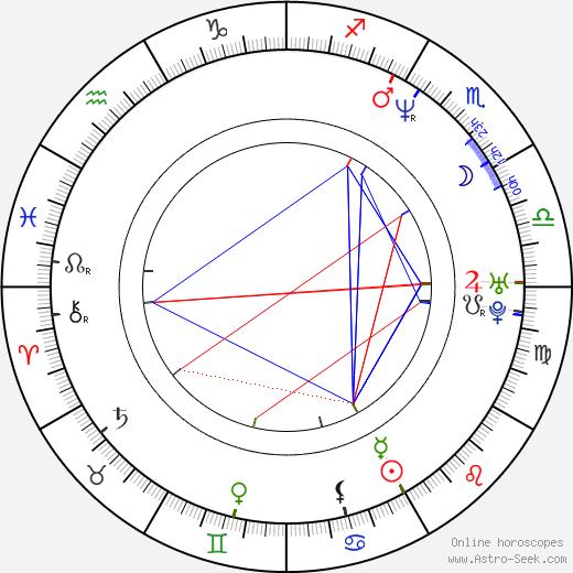Diana-Maria Riva birth chart, Diana-Maria Riva astro natal horoscope, astrology