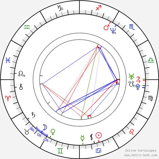 Эдуардо Сантамарина Eduardo Santamarina день рождения гороскоп, Eduardo Santamarina Натальная карта онлайн