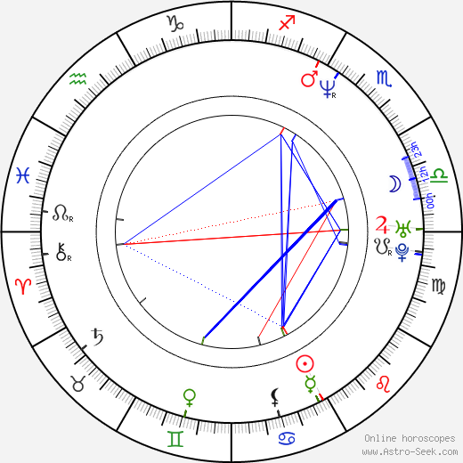 Emerson Hart birth chart, Emerson Hart astro natal horoscope, astrology