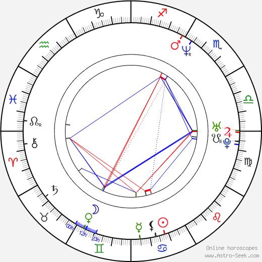 Гейл Харольд Gale Harold день рождения гороскоп, Gale Harold Натальная карта онлайн