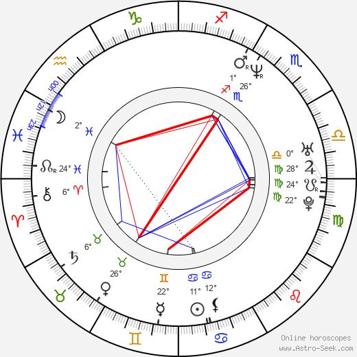 Gedeon Burkhard birth chart, biography, wikipedia 2019, 2020