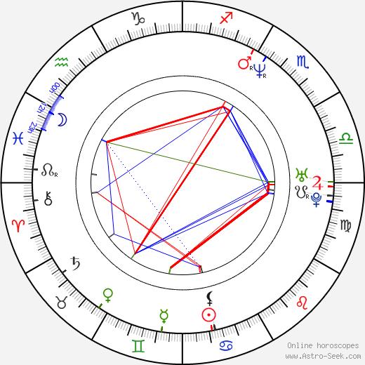 Gedeon Burkhard birth chart, Gedeon Burkhard astro natal horoscope, astrology