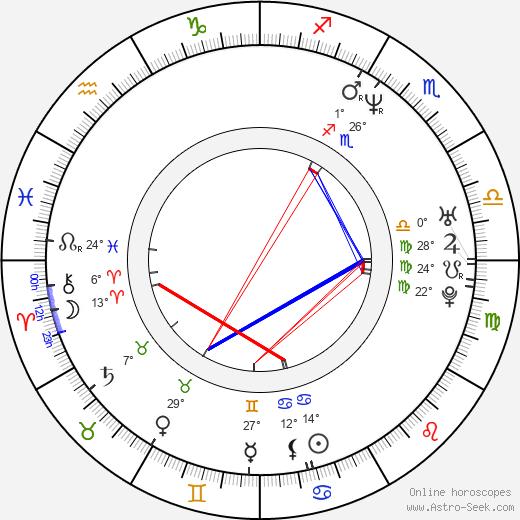 Ireneusz Czop birth chart, biography, wikipedia 2019, 2020