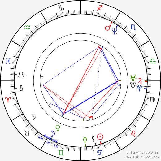 Jamie Glover birth chart, Jamie Glover astro natal horoscope, astrology