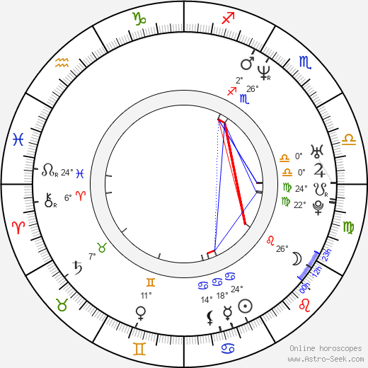 Jason Clarke birth chart, biography, wikipedia 2018, 2019