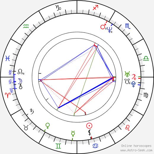 Дженджи Коэн Jenji Kohan день рождения гороскоп, Jenji Kohan Натальная карта онлайн