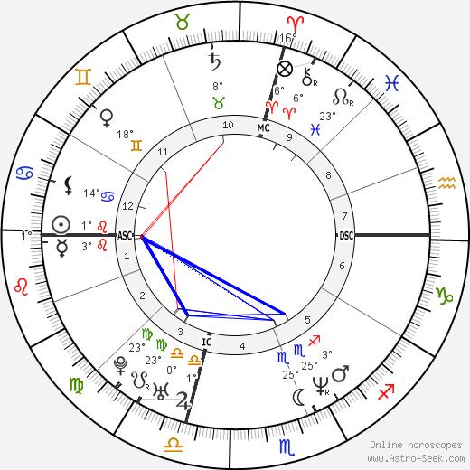 Jennifer Lopez birth chart, biography, wikipedia 2019, 2020