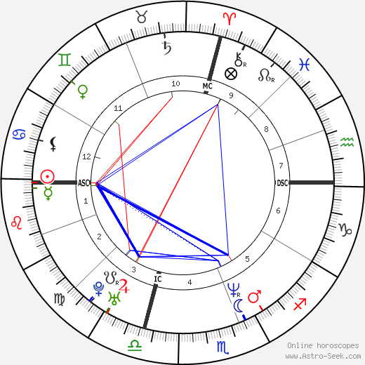 Jennifer Lopez astro natal birth chart, Jennifer Lopez horoscope, astrology