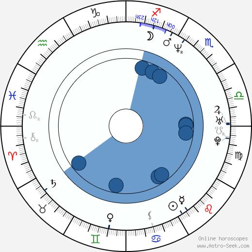 John Anton wikipedia, horoscope, astrology, instagram