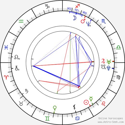John Anton birth chart, John Anton astro natal horoscope, astrology