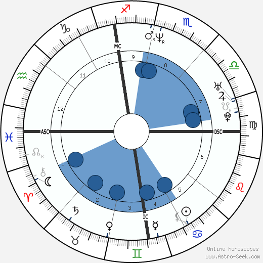 John LeClair wikipedia, horoscope, astrology, instagram