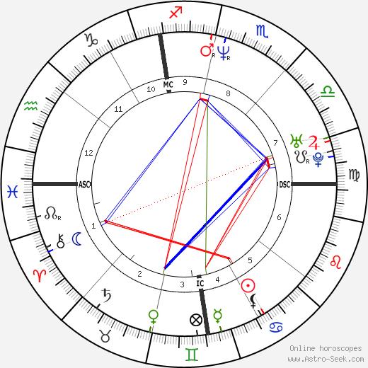 Джон Леклер John LeClair день рождения гороскоп, John LeClair Натальная карта онлайн