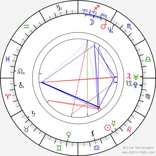 Джон (баскетболист) Бэрри Jon Barry день рождения гороскоп, Jon Barry Натальная карта онлайн