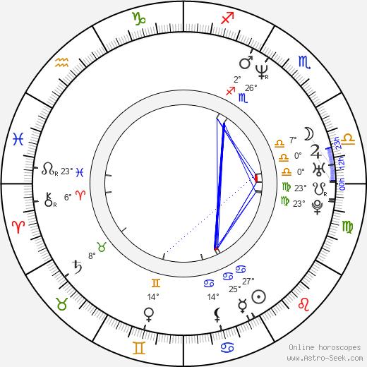 Josh Holloway birth chart, biography, wikipedia 2018, 2019