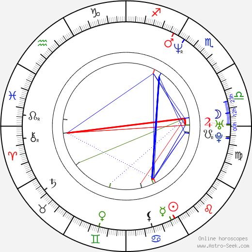 Josh Holloway astro natal birth chart, Josh Holloway horoscope, astrology