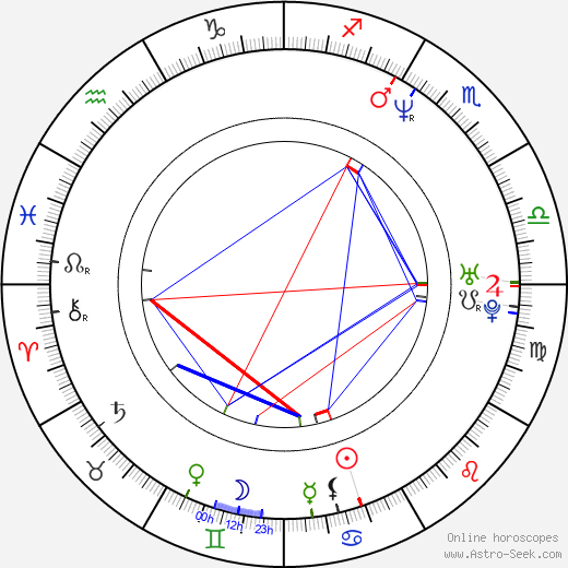 Julie Rage день рождения гороскоп, Julie Rage Натальная карта онлайн