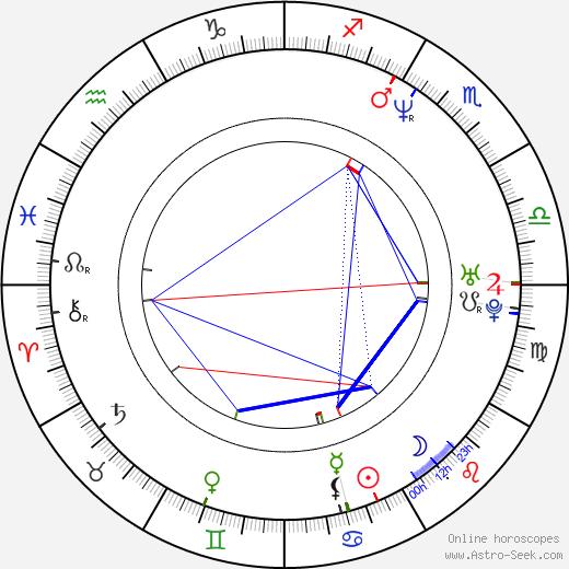 Jun-bae Kim birth chart, Jun-bae Kim astro natal horoscope, astrology