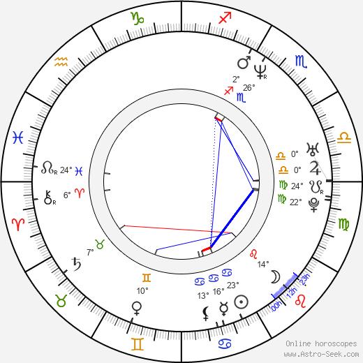 Karina Arroyave birth chart, biography, wikipedia 2020, 2021