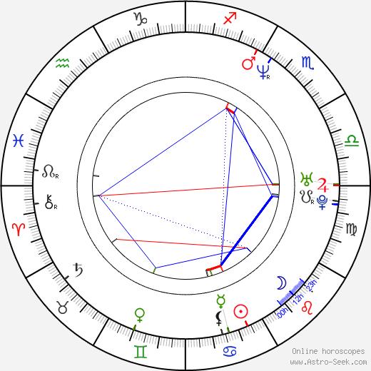 Karina Arroyave birth chart, Karina Arroyave astro natal horoscope, astrology
