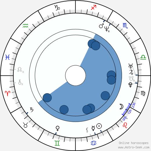 Krzysztof Respondek wikipedia, horoscope, astrology, instagram