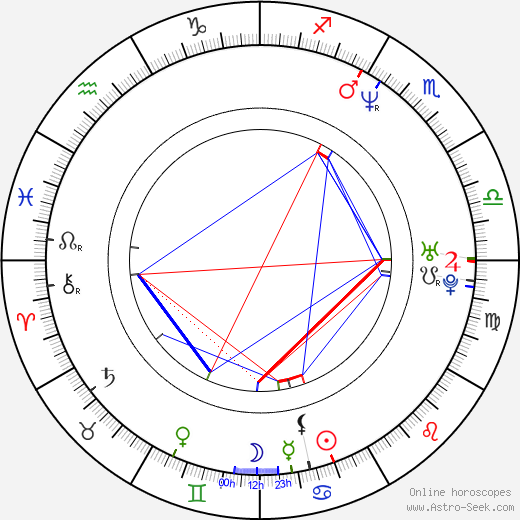 Lisa Nicole Carson birth chart, Lisa Nicole Carson astro natal horoscope, astrology