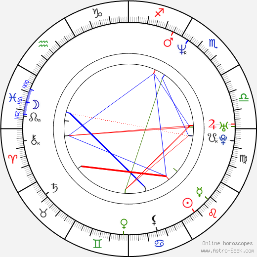 Loren Dean astro natal birth chart, Loren Dean horoscope, astrology