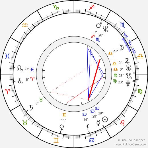 Louise Delamere birth chart, biography, wikipedia 2019, 2020