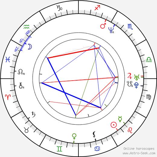Maciej Kowalewski birth chart, Maciej Kowalewski astro natal horoscope, astrology