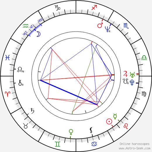 Måns Mårlind astro natal birth chart, Måns Mårlind horoscope, astrology