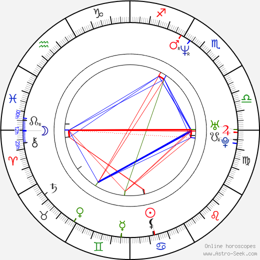 Mariah Shirley день рождения гороскоп, Mariah Shirley Натальная карта онлайн