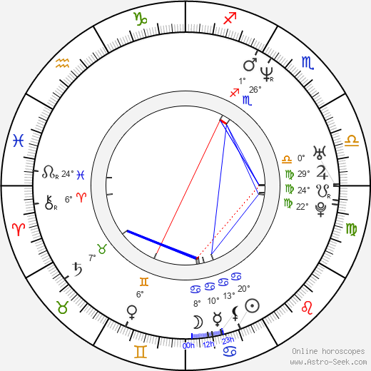 Mark Greenway birth chart, biography, wikipedia 2019, 2020