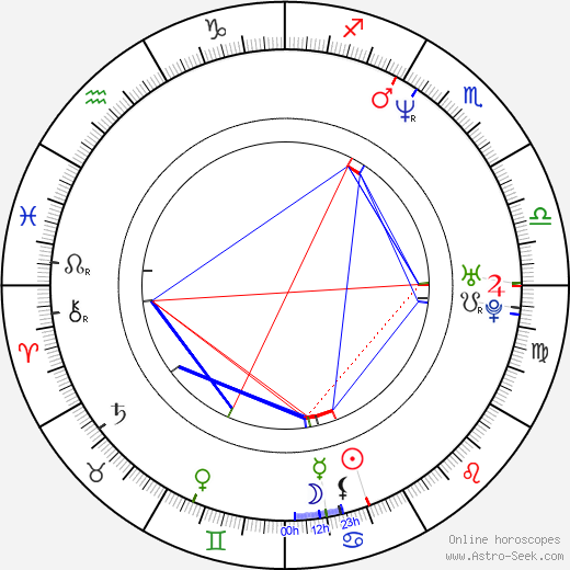 Mark Greenway astro natal birth chart, Mark Greenway horoscope, astrology