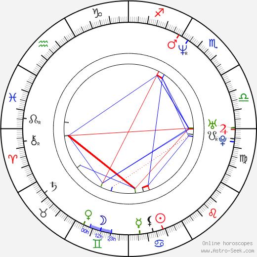 Martin Gypkens birth chart, Martin Gypkens astro natal horoscope, astrology