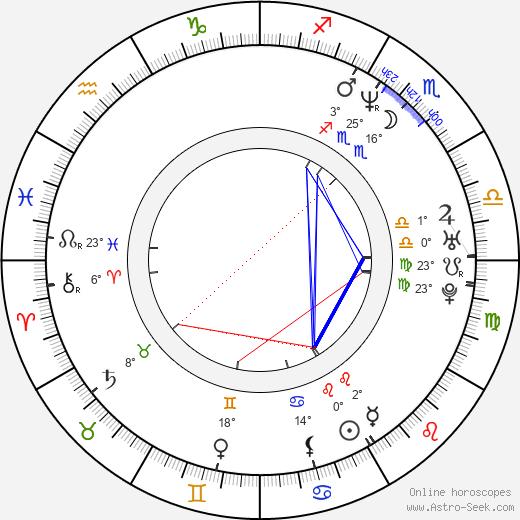 Matthew Leutwyler birth chart, biography, wikipedia 2020, 2021
