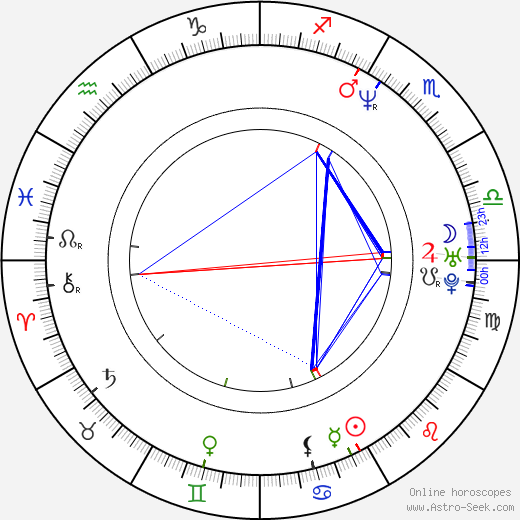 Mike Sanders astro natal birth chart, Mike Sanders horoscope, astrology
