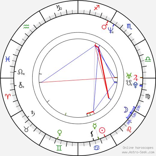 Mohamed Bensouda день рождения гороскоп, Mohamed Bensouda Натальная карта онлайн