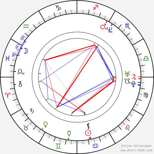 Mykel Shannon Jenkins astro natal birth chart, Mykel Shannon Jenkins horoscope, astrology