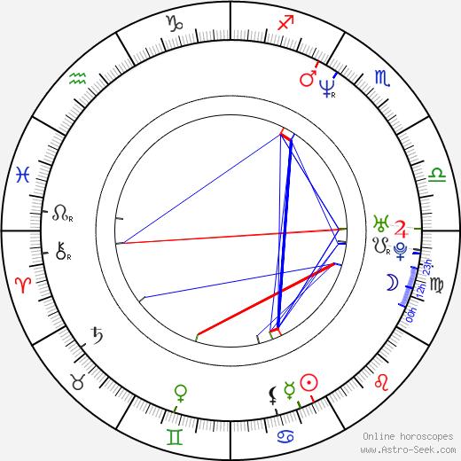Noah Racey tema natale, oroscopo, Noah Racey oroscopi gratuiti, astrologia