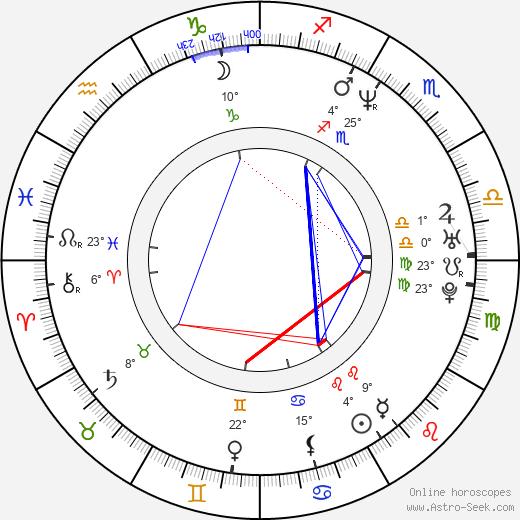 Norbert Pýcha birth chart, biography, wikipedia 2020, 2021