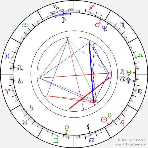 Norbert Pýcha birth chart, Norbert Pýcha astro natal horoscope, astrology