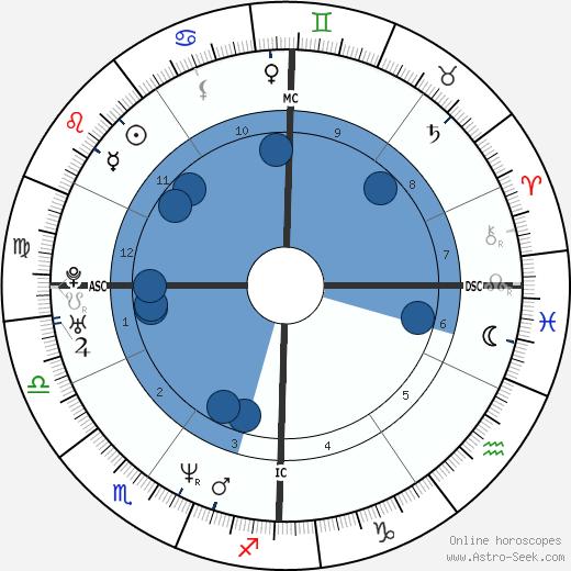 Olivier Allamand wikipedia, horoscope, astrology, instagram