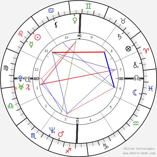 Olivier Allamand день рождения гороскоп, Olivier Allamand Натальная карта онлайн