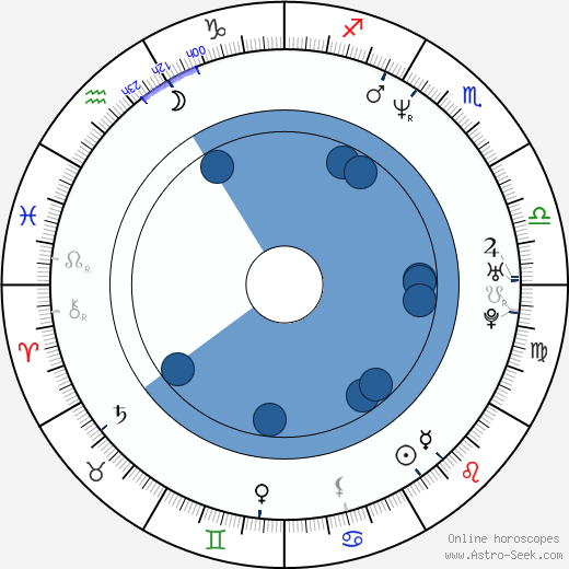Pam Brady wikipedia, horoscope, astrology, instagram