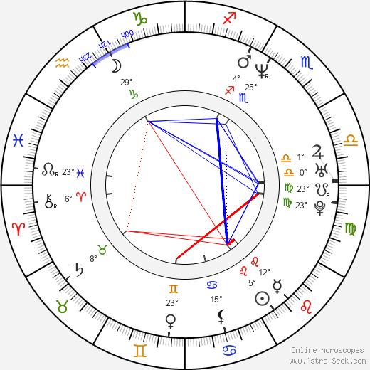 Pam Brady birth chart, biography, wikipedia 2020, 2021