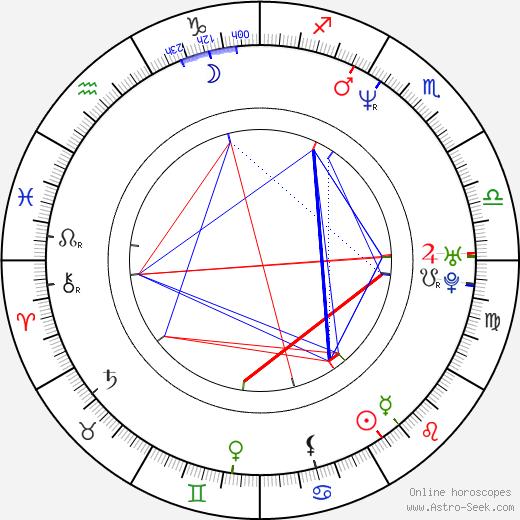 Paul Levesque birth chart, Paul Levesque astro natal horoscope, astrology