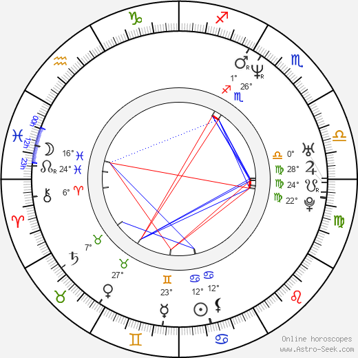 Piotr Wereśniak birth chart, biography, wikipedia 2019, 2020