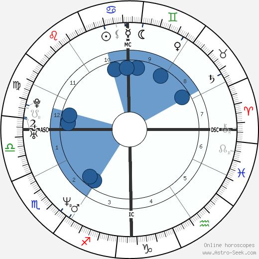 Richard Stuart wikipedia, horoscope, astrology, instagram