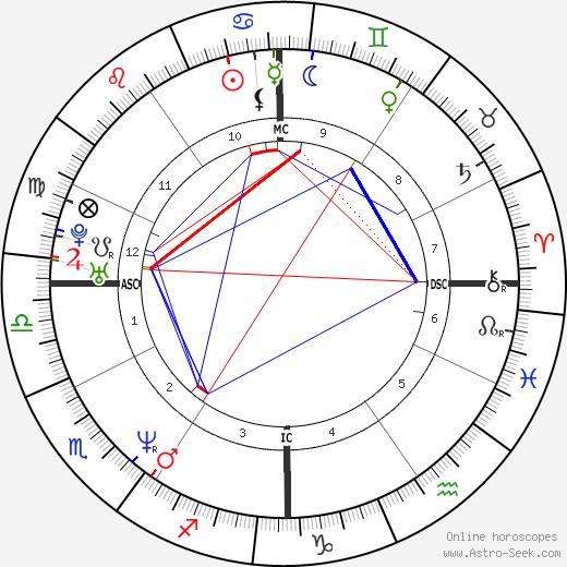 Richard Stuart tema natale, oroscopo, Richard Stuart oroscopi gratuiti, astrologia
