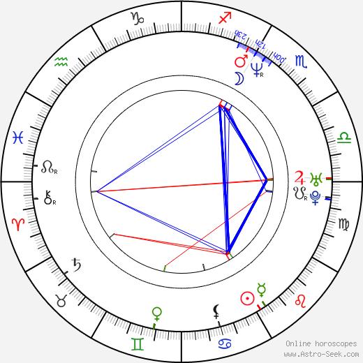Рик Фокс Rick Fox день рождения гороскоп, Rick Fox Натальная карта онлайн